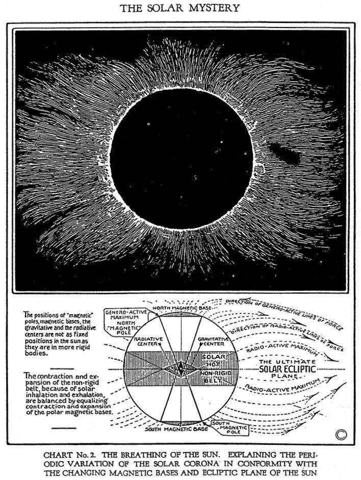 periodic variation of the solar corona